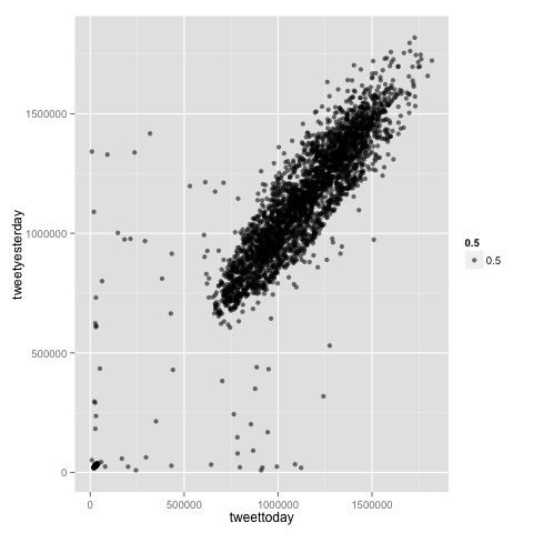 Till Keyling 39 S Homepage Twitter Diversity Dataset And Python 39 S Pandas Time Series Introduction